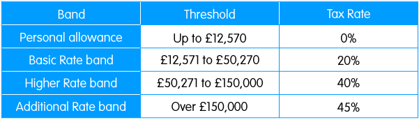 Tax rate and thresholds for income in the UK