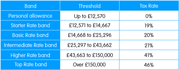 Tax rates and thresholds on income for Scotland